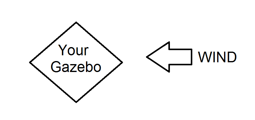 tips on strengthening gazebo in wind